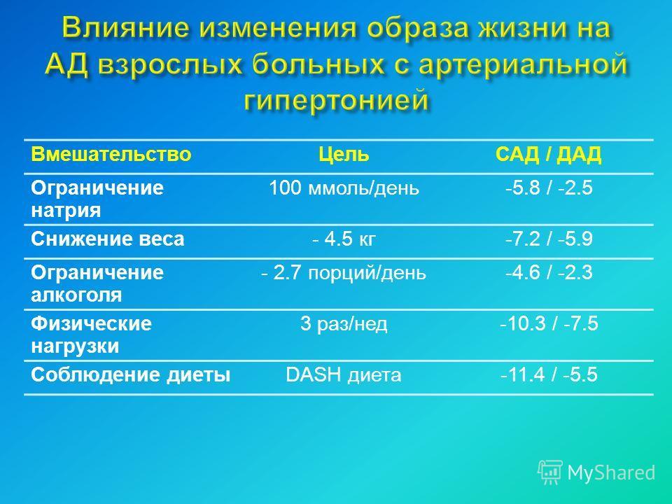 Вмешательство ЦельСАД / ДАД Ограничение натрия 100 ммоль/день-5.8 / -2.5 Снижение веса- 4.5 кг-7.2 / -5.9 Ограничение алкоголя - 2.7 порций/день-4.6 / -2.3 Физические нагрузки 3 раз/нед-10.3 / -7.5 Соблюдение диетыDASH диета-11.4 / -5.5