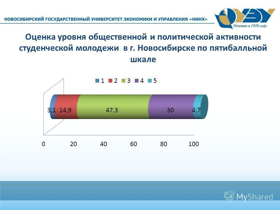 Оценка уровня общественной и политической активности студенческой молодежи в г. Новосибирске по пятибалльной шкале