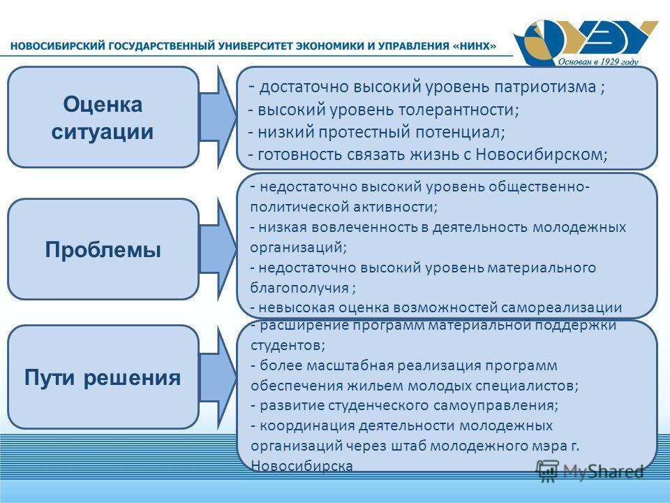 Проблемы Оценка ситуации Пути решения - достаточно высокий уровень патриотизма ; - высокий уровень толерантности; - низкий протестный потенциал; - готовность связать жизнь с Новосибирском; - недостаточно высокий уровень общественно- политической акти