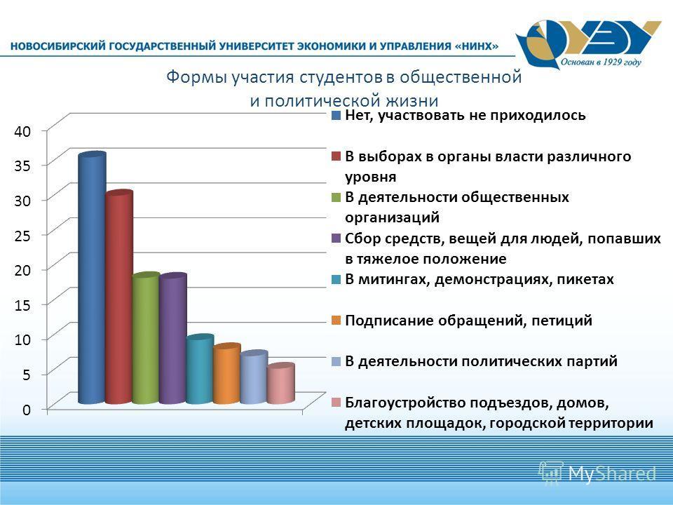 Формы участия студентов в общественной и политической жизни