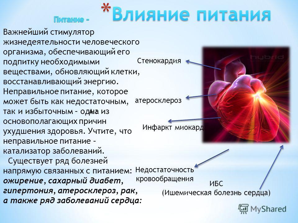 Стенокардия атеросклероз Инфаркт миокарда Недостаточность кровообращения ИБС (Ишемическая болезнь сердца) Важнейший стимулятор жизнедеятельности человеческого организма, обеспечивающий его подпитку необходимыми веществами, обновляющий клетки, восстан