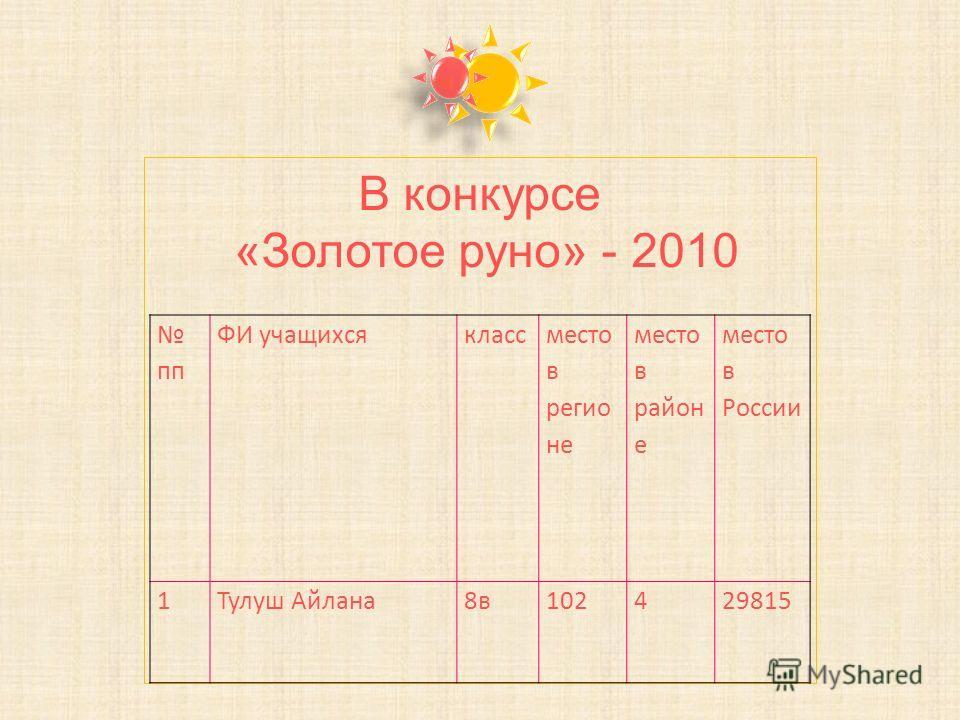 пп ФИ учащихся класс место в регионе место в район е место в России 1Тулуш Айлана 8 в 102429815 В конкурсе «Золотое руно» - 2010