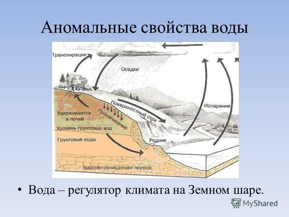 Аномальные свойства воды Вода – регулятор климата на Земном шаре.