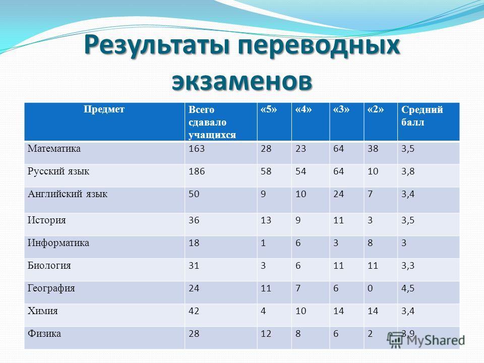 Результаты переводных экзаменов Предмет Всего сдавало учащихся «5»«4»«3»«2»Средний балл Математика 163282364383,5 Русский язык 186585464103,8 Английский язык 509102473,4 История 361391133,5 Информатика 1816383 Биология 313611 3,3 География 24117604,5