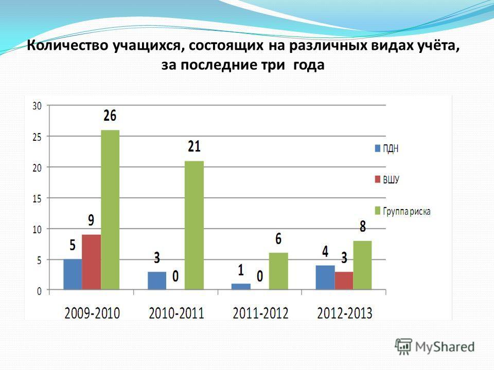 Количество учащихся, состоящих на различных видах учёта, за последние три года