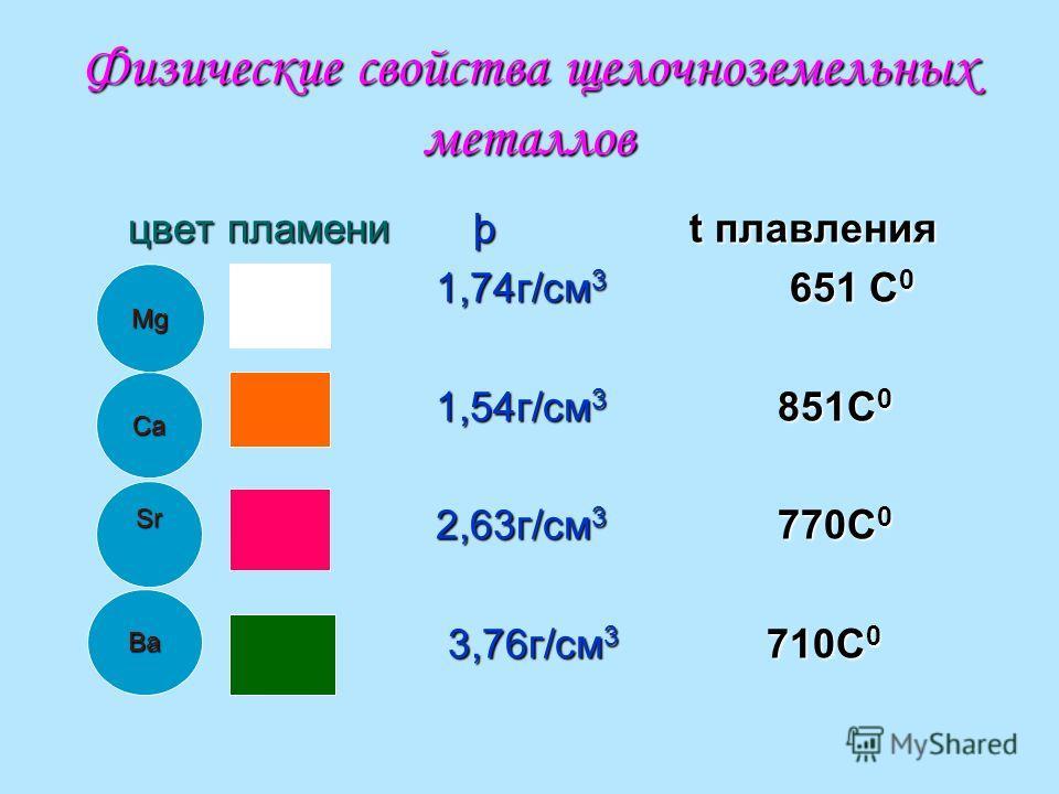 Физические свойства щелочноземельных металлов цвет пламени þ t плавления цвет пламени þ t плавления 1,74 г/см 3 651 С 0 1,74 г/см 3 651 С 0 1,54 г/см 3 851С 0 1,54 г/см 3 851С 0 2,63 г/см 3 770С 0 2,63 г/см 3 770С 0 3,76 г/см 3 710С 0 3,76 г/см 3 710