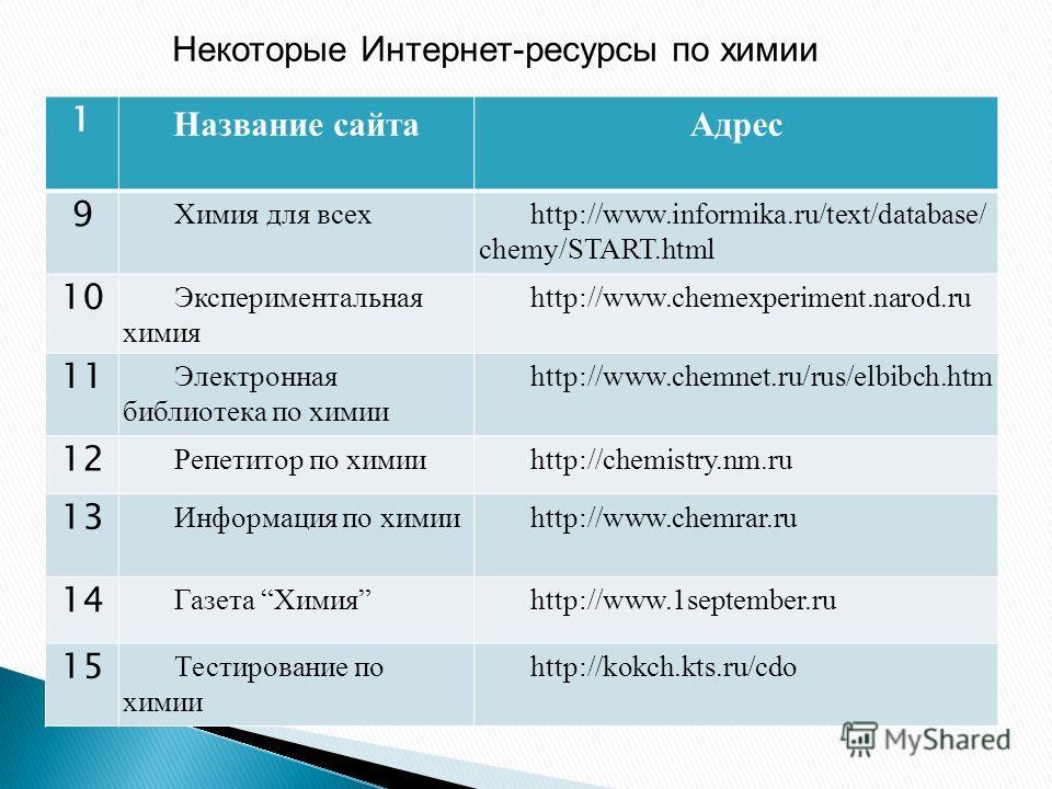 Некоторые Интернет-ресурсы по химии 1 Название сайта Адрес 9 Химия для всехhttp://www.informika.ru/text/database/ chemy/START.html 10 Экспериментальная химия http://www.chemexperiment.narod.ru 11 Электронная библиотека по химии http://www.chemnet.ru/