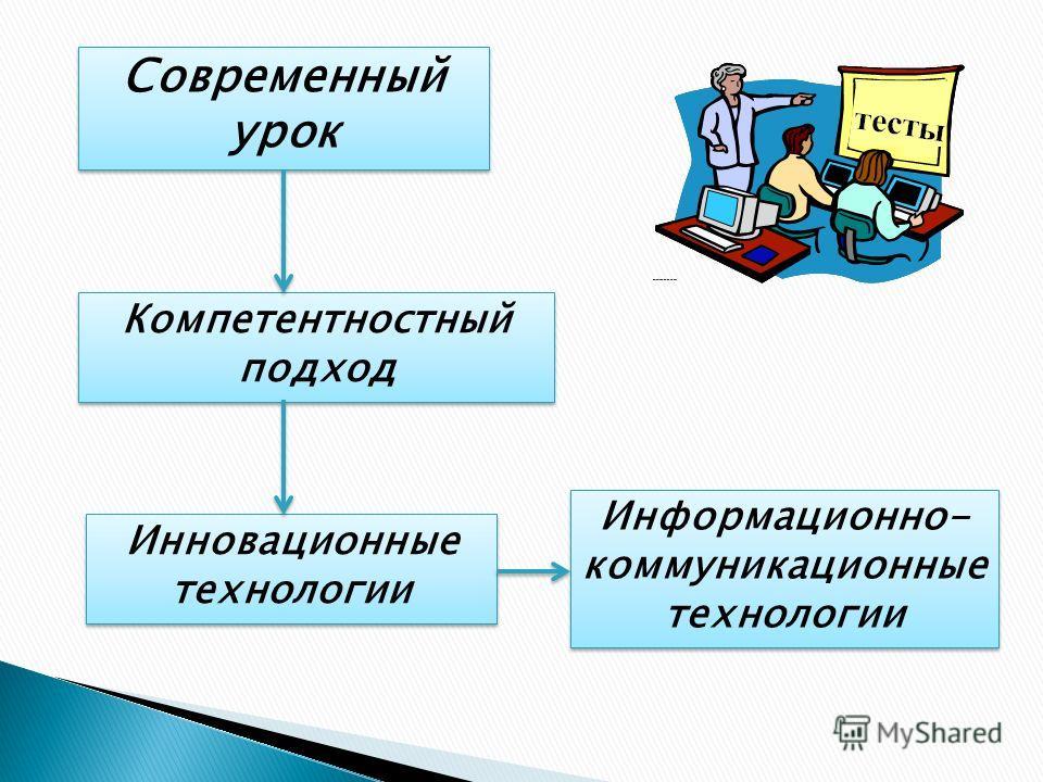 Современный урок Инновационные технологии Компетентностный подход Информационно- коммуникационные технологии