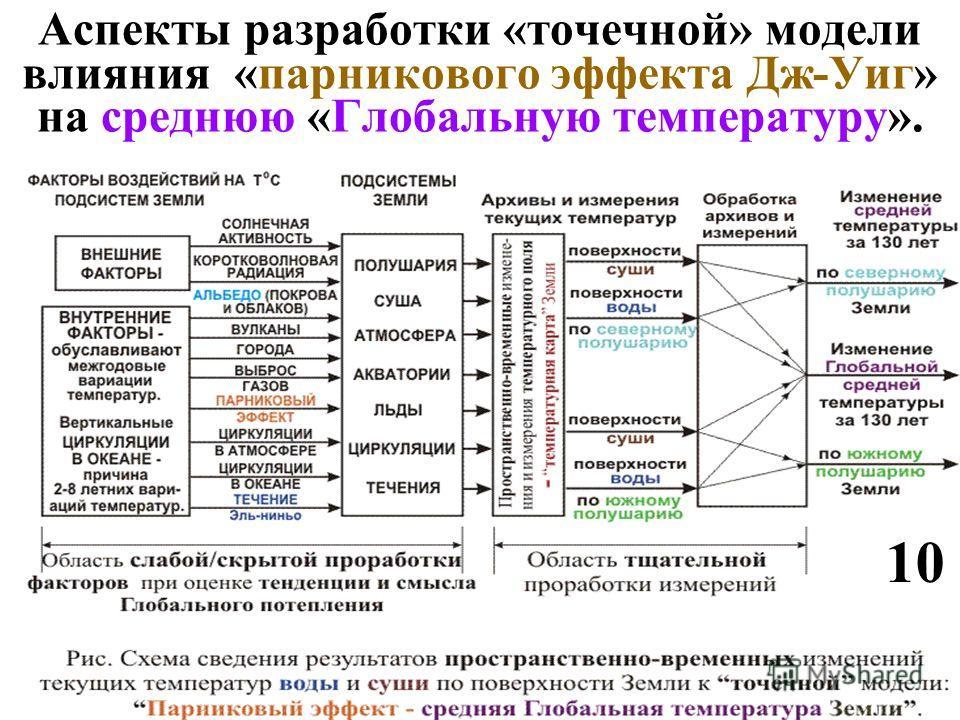 Аспекты разработки «точечной» модели влияния «парникового эфекта Дж-Уиг» на среднюю «Глобальную температуру». 10