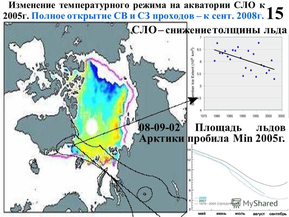1515 Изменение температурного режима на акватории СЛО к 2005 г. Полное открытие СВ и СЗ проходов – к сент. 2008 г. СЛО – снижение толщины льда 08-09-02 Площадь льдов Арктики пробила Min 2005 г.