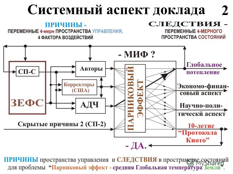 Системный аспект доклада 2