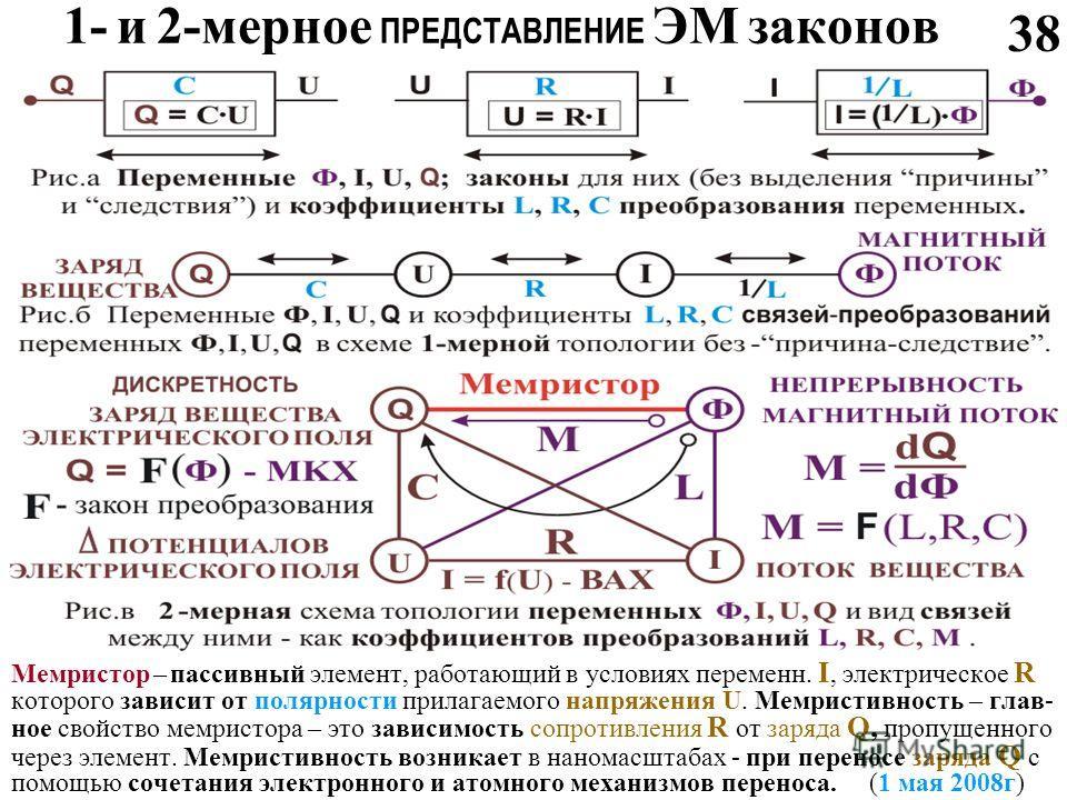 1- и 2-мерное ПРЕДСТАВЛЕНИЕ ЭМ законов Мемристор – пассивный элемент, работающий в условиях переменн. I, электрическое R которого зависит от полярности прилагаемого напряжения U. Мемристивность – глав- ное свойство мемристора – это зависимость сопрот