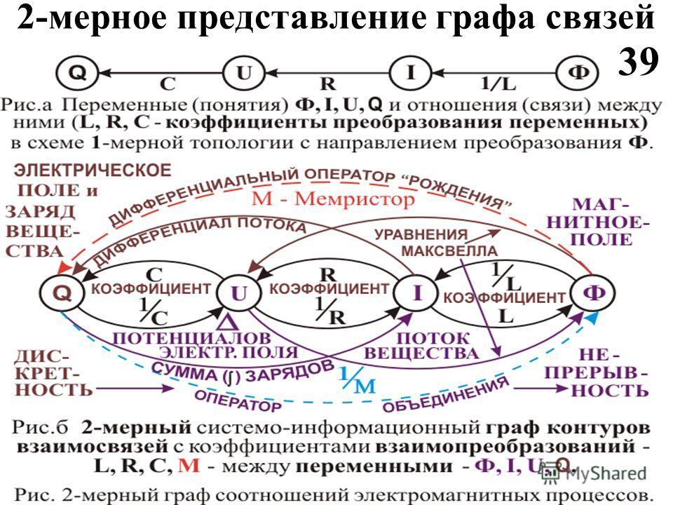 2-мерное представление графа связей 39