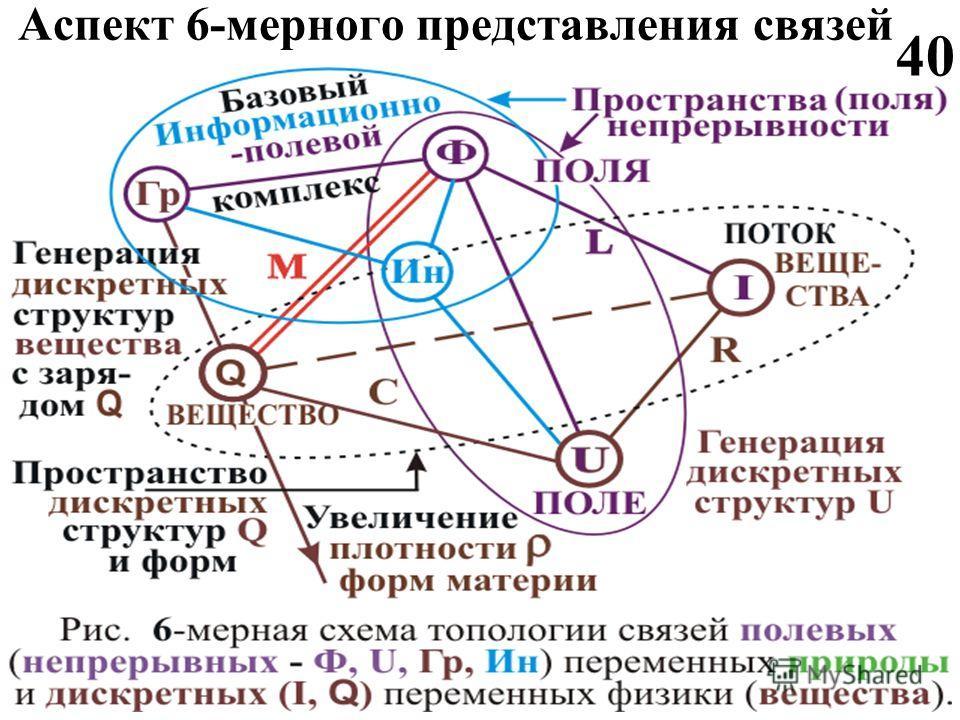 Аспект 6-мерного представления связей 40