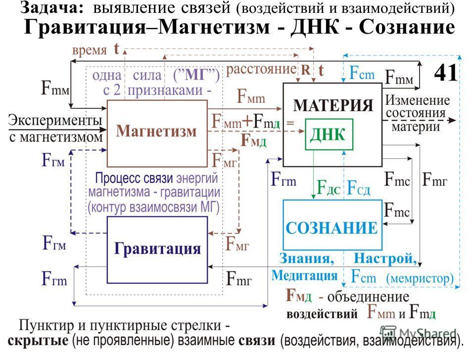 Задача: выявление связей (воздействий и взаимодействий) Гравитация–Магнетизм - ДНК - Сознание 41