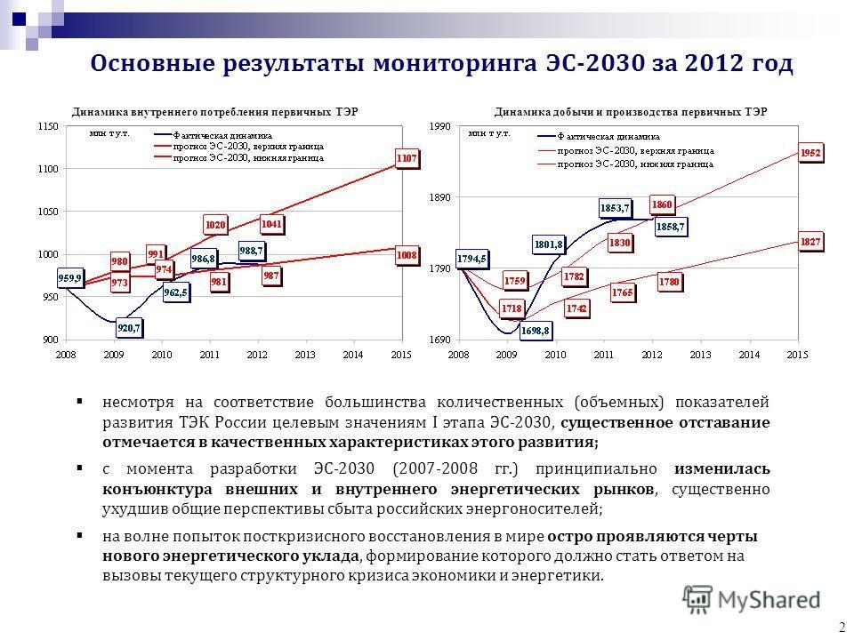 2 Динамика добычи и производства первичных ТЭРДинамика внутреннего потребления первичных ТЭР несмотря на соответствие большинства количественных (объемных) показателей развития ТЭК России целевым значениям I этапа ЭС-2030, существенное отставание отм