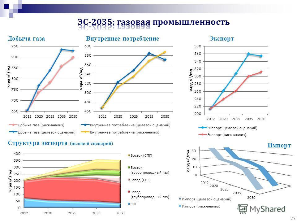25 Добыча газа Внутреннее потребление Экспорт Структура экспорта (целевой сценарий) Импорт