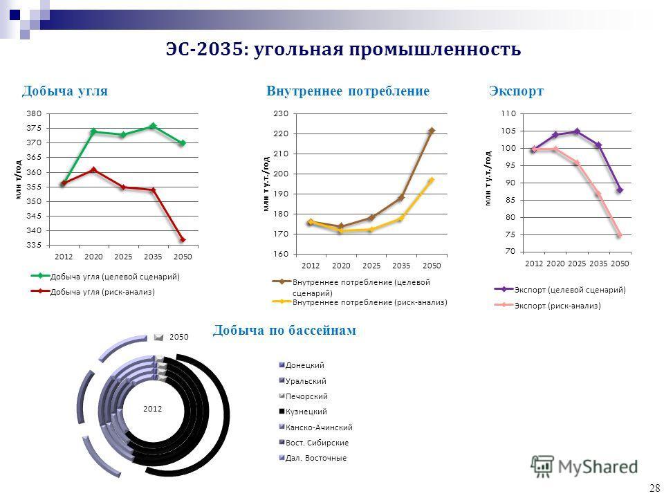 28 Добыча угля Внутреннее потребление Экспорт Добыча по бассейнам