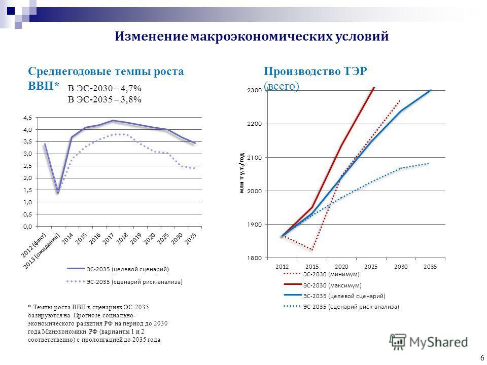 6 Среднегодовые темпы роста ВВП* Производство ТЭР (всего) * Темпы роста ВВП в сценариях ЭС-2035 базируются на Прогнозе социально- экономического развития РФ на период до 2030 года Минэкономики РФ (варианты 1 и 2 соответственно) с пролонгацией до 2035