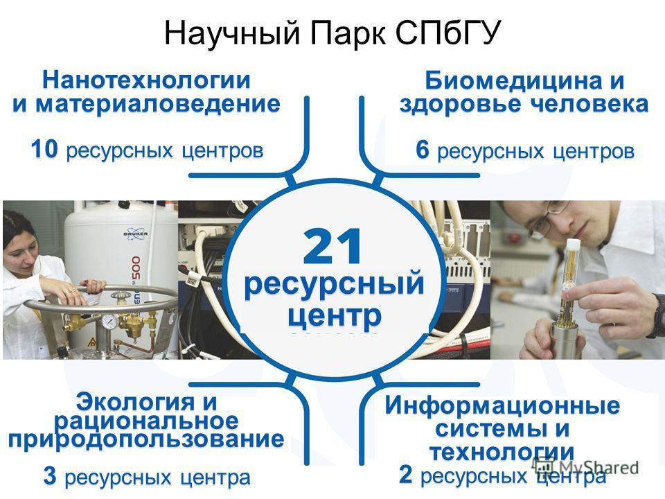 Научный Парк СПб ГУНанотехнологии и материаловедение 10 ресурсных центров Биомедицина и здоровье человека 6 ресурсных центров Экология и рациональное природопользование 3 ресурсных центра Информационные системы и технологии 2 ресурсных центра ресурсн