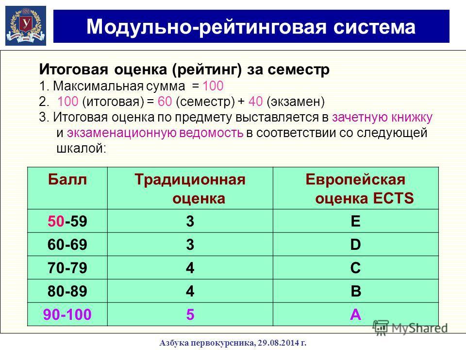Модульно-рейтинговая система Балл Традиционная оценка Европейская оценка ECTS 50-593E 60-693D 70-794C 80-894B 90-1005A Итоговая оценка (рейтинг) за семестр 1. Максимальная сумма = 100 2. 100 (итоговая) = 60 (семестр) + 40 (экзамен) 3. Итоговая оценка