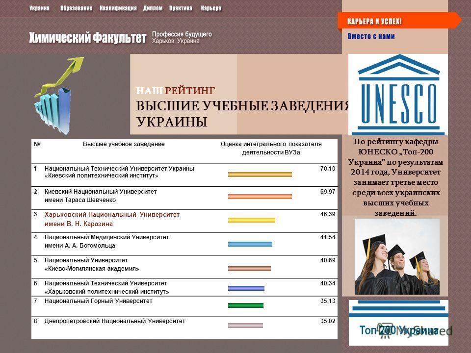 НАШ РЕЙТИНГ ВЫСШИЕ УЧЕБНЫЕ ЗАВЕДЕНИЯ УКРАИНЫ По рейтингу кафедры ЮНЕСКО Топ-200 Украина по результатам 2014 года, Университет занимает третье место среди всех украинских высших учебных заведений. Высшее учебное заведение Оценка интегрального показате