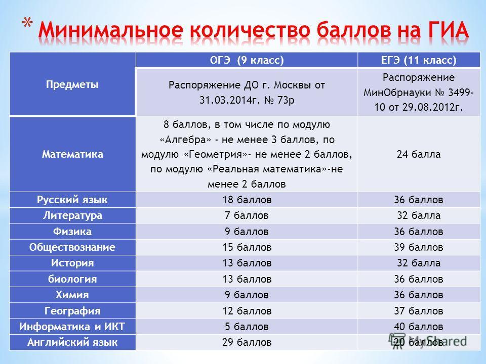 Предметы ОГЭ (9 класс)ЕГЭ (11 класс) Распоряжение ДО г. Москвы от 31.03.2014 г. 73 р Распоряжение Мин Обрнауки 3499- 10 от 29.08.2012 г. Математика 8 баллов, в том числе по модулю «Алгебра» - не менее 3 баллов, по модулю «Геометрия»- не менее 2 балло