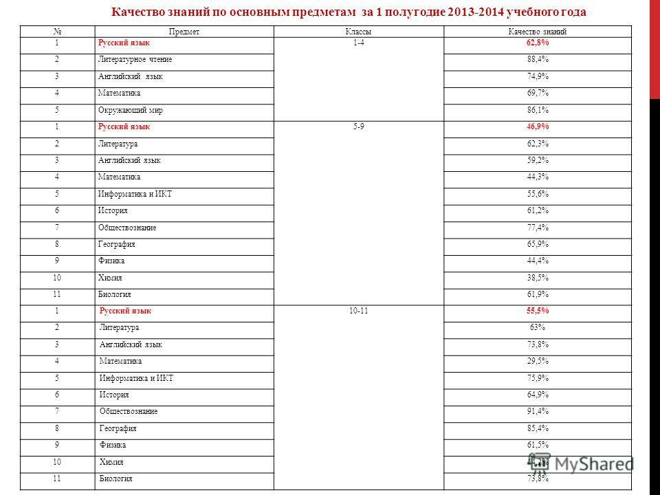 Предмет КлассыКачество знаний 1 Русский язык 1-4 62,8% 2Литературное чтение 88,4% 3Английский язык 74,9% 4Математика 69,7% 5Окружающий мир 86,1% 1 Русский язык 5-9 46,9% 2Литература 62,3% 3Английский язык 59,2% 4Математика 44,3% 5Информатика и ИКТ55,