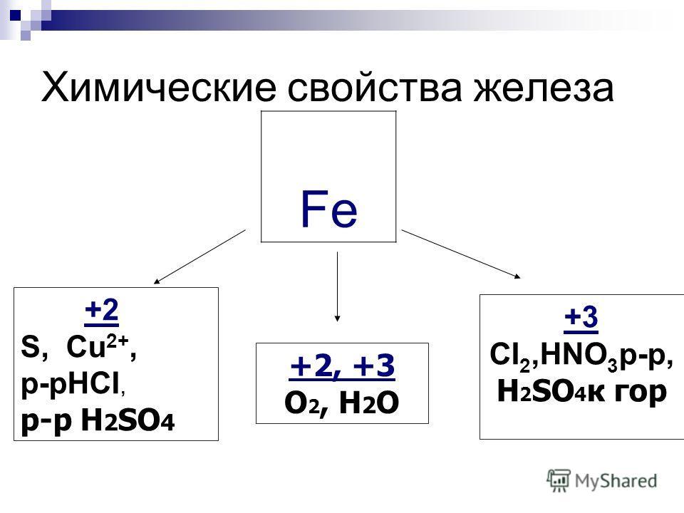Химические свойства железа Fe +3 CI 2,HNO 3 р-р, H 2 SO 4 к гор +2 S, Cu 2+, p-рHCI, р-р H 2 SO 4 +2, +3 O 2, H 2 O