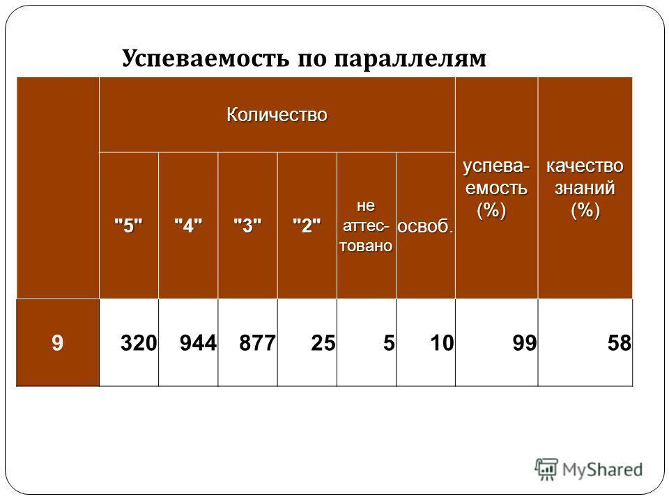 Успеваемость по параллелям Количество успеваемость (%) успеваемость (%) качество знаний (%) 5432 не аттестован о освоб. 9320944877255109958