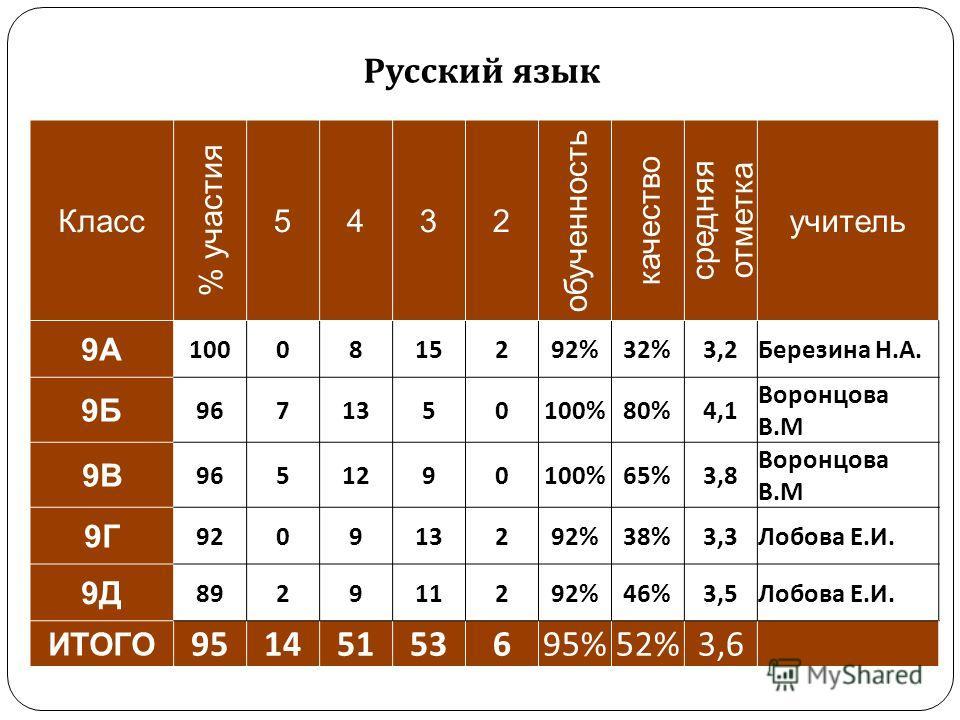 Русский язык Класс % участия 5432 обученюность качество средняя отметка учитель 9А 1000815292%32%3,2Березина Н.А. 9Б 9671350100%80%4,1 Воронцова В.М 9В 9651290100%65%3,8 Воронцова В.М 9Г 920913292%38%3,3Лобова Е.И. 9Д 892911292%46%3,5Лобова Е.И. ИТОГ