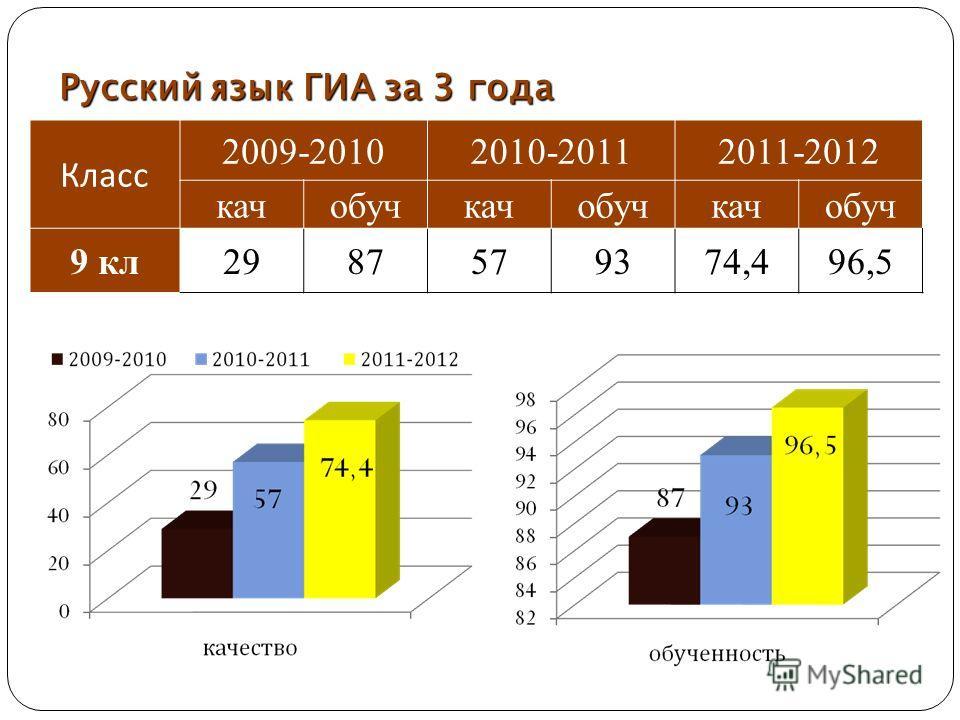 Русский язык ГИА за 3 года Класс 2009-20102010-20112011-2012 качобучкачобучкачобуч 9 кл 2987579374,496,5