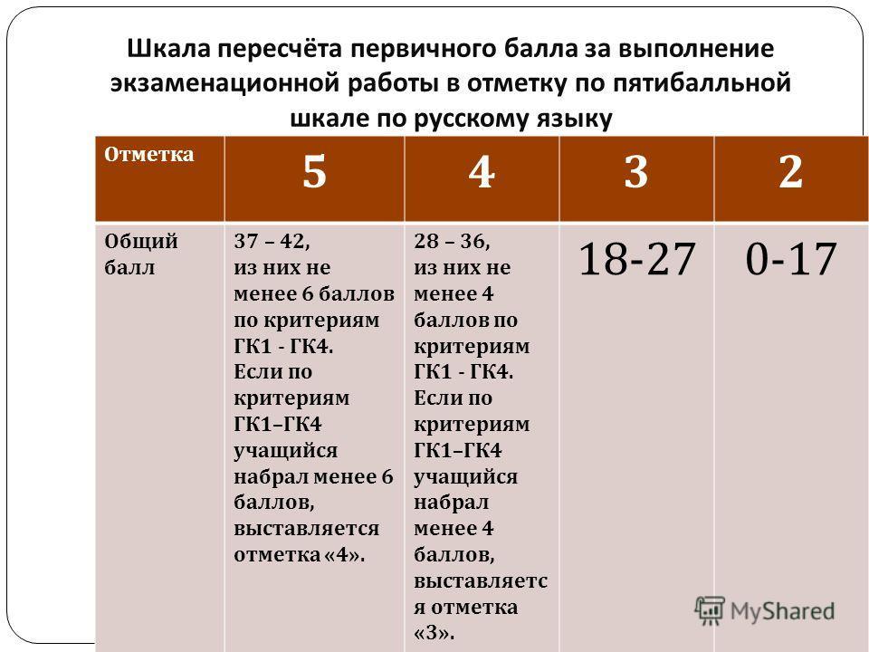 Шкала пересчёта первичного балла за выполнение экзаменационной работы в отметку по пятибалльной шкале по русскому языку Отметка 5432 Общий балл 37 – 42, из них не менее 6 баллов по критериям ГК 1 - ГК 4. Если по критериям ГК 1– ГК 4 учащийся набрал м