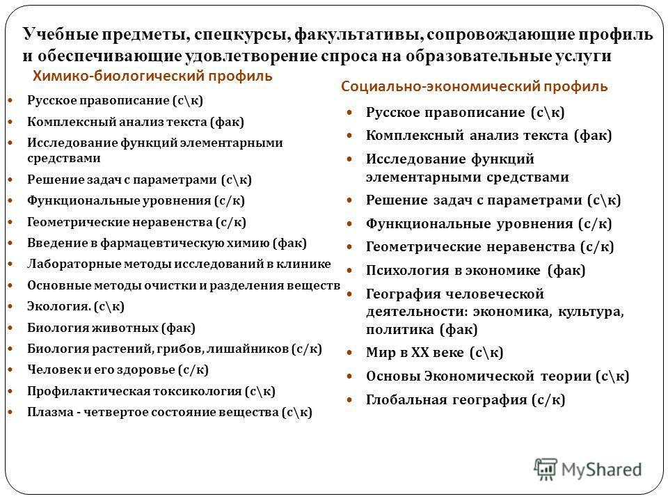 Учебные предметы, спецкурсы, факультативы, сопровождающие профиль и обеспечивающие удовлетворение спроса на образовательные услуги Химико - биологический профиль Социально - экономический профиль Русское правописание ( с \ к ) Комплексный анализ текс