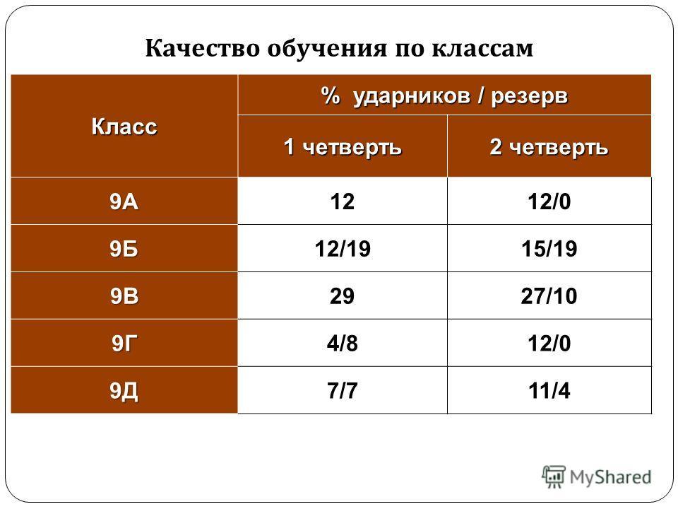 Класс % ударников / резерв 1 четверть 2 четверть 9А1212/0 9Б12/1915/19 9В2927/10 9Г4/812/0 9Д7/711/4 Качество обучения по классам
