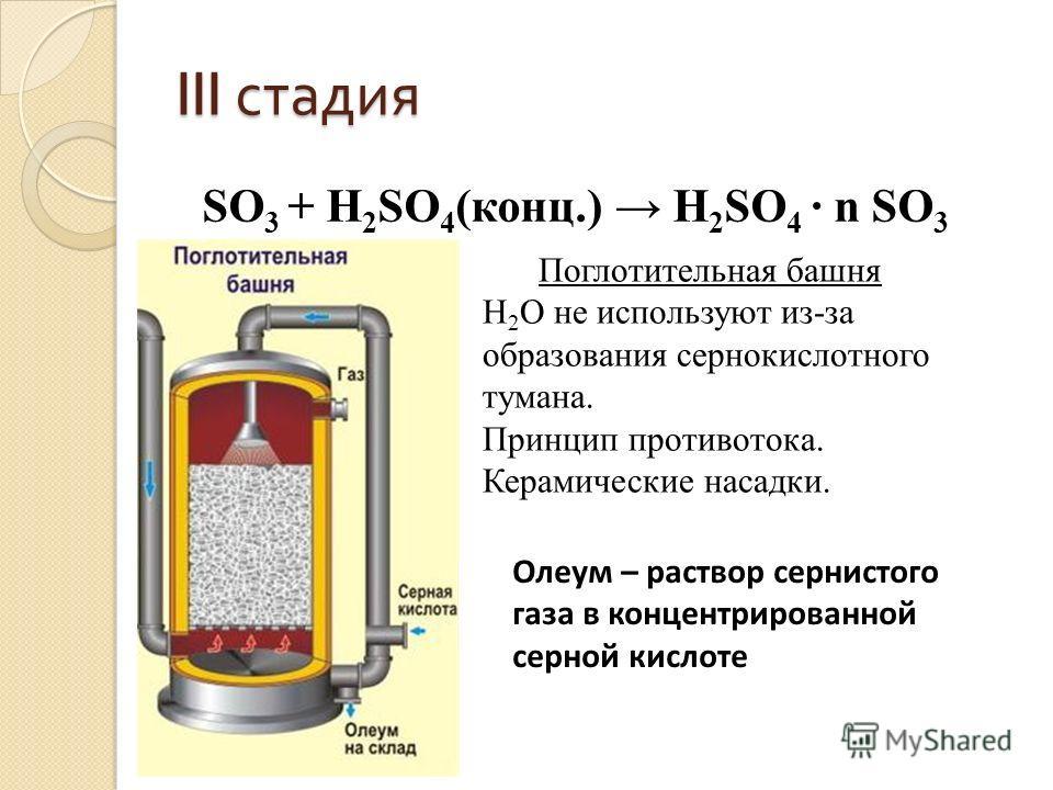 III стадия SO 3 + H 2 SO 4 (конц.) H 2 SO 4 n SO 3 Поглотительная башня H 2 O не используют из-за образования сернокислотного тумана. Принцип противотока. Керамические насадки. Олеум – раствор сернистого газа в концентрированной серной кислоте