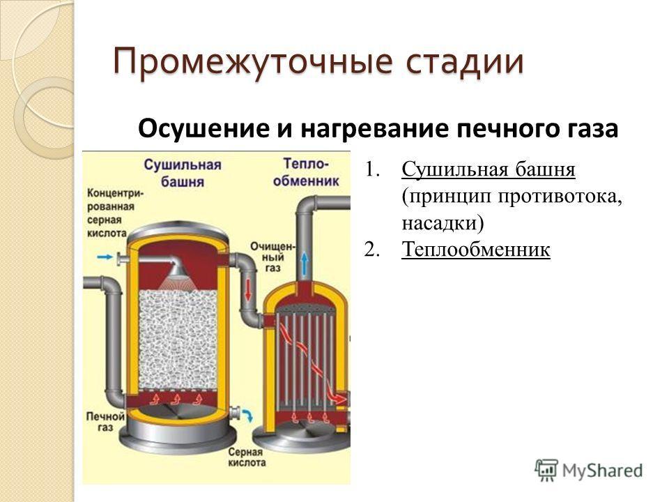 Промежуточные стадии 1. Сушильная башня (принцип противотока, насадки) 2. Теплообменник Осушение и нагревание печного газа