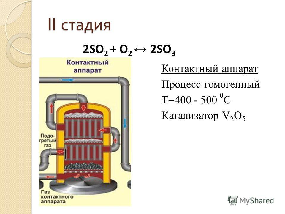 II стадия Контактный аппарат Процесс гомогенный T=400 - 500 0 C Катализатор V 2 O 5 2SO 2 + O 2 2SO 3