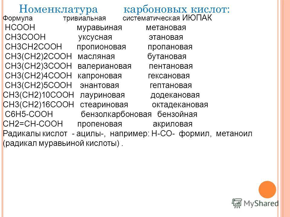 Номенклатура карбоновых кислот: Формула тривиальная систематическая ИЮПАК НСООН муравьиная метановая СН3СООН уксусная этановая СН3СН2СООН пропионовая пропановая СН3(СН2)2СООН масляная бутановая СН3(СН2)3СООН валериановая пентановая СН3(СН2)4СООН капр
