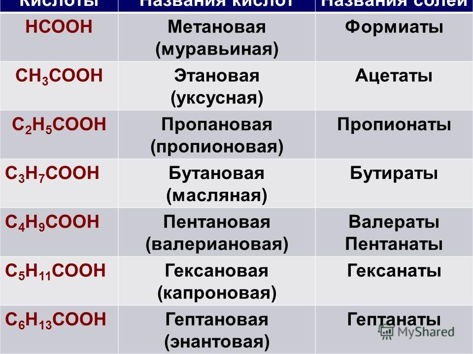 Кислоты Названия кислот Названия солей НСООНМетановая (муравьиная) Формиаты СH 3 СООНЭтановая (уксусная) Ацетаты С 2 Н 5 СООНПропановая (пропионовая) Пропионаты С 3 Н 7 СООНБутановая (масляная) Бутираты С 4 Н 9 СООНПентановая (валериановая) Валераты