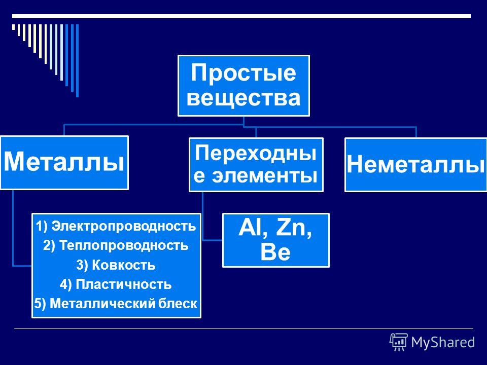 Простые вещества Металлы 1) Электропроводность 2) Теплопроводность 3) Ковкость 4) Пластичность 5) Металлический блеск Переходны е элементы AI, Zn, Be Неметаллы