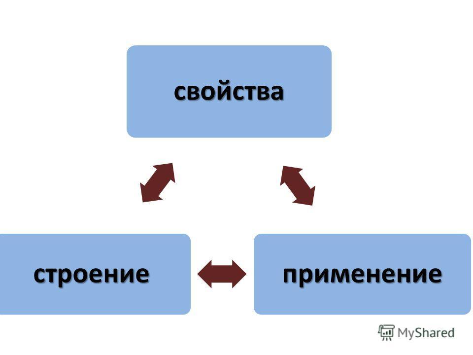 свойства применение строение