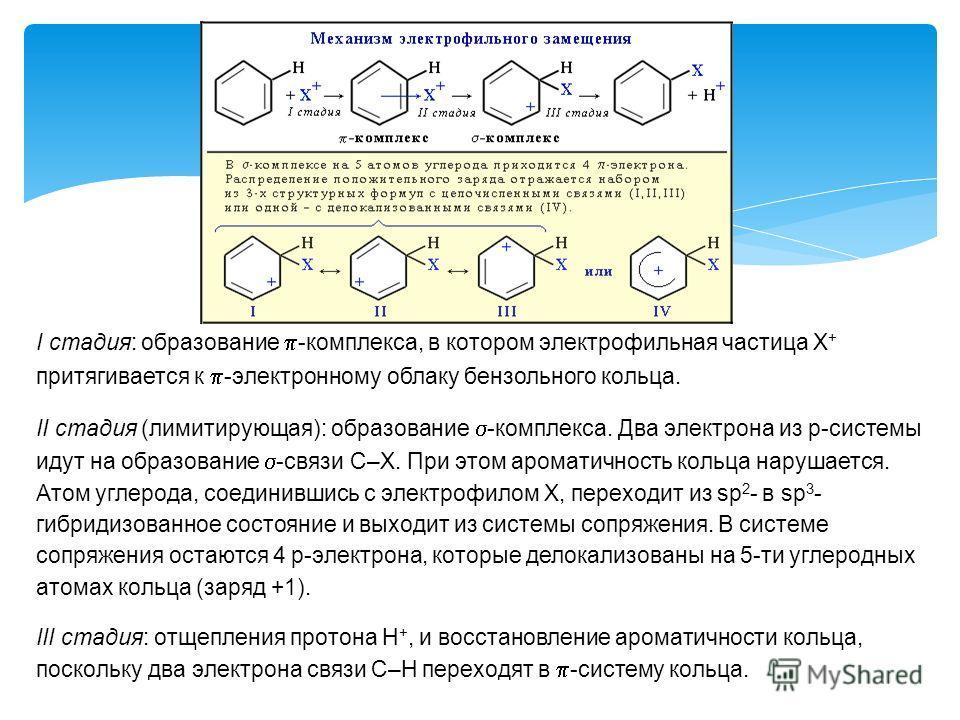 I стадия: образование -комплекса, в котором электрофильная частица Х + притягивается к -электронному облаку бензольного кольца. II стадия (лимитирующая): образование -комплекса. Два электрона из p-системы идут на образование -связи С–Х. При этом аром