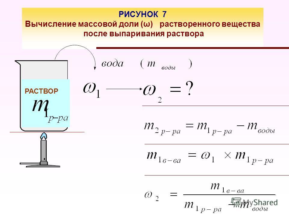 РИСУНОК 7 Вычисление массовой доли (ω) растворенного вещества после выпаривания раствора РАСТВОР