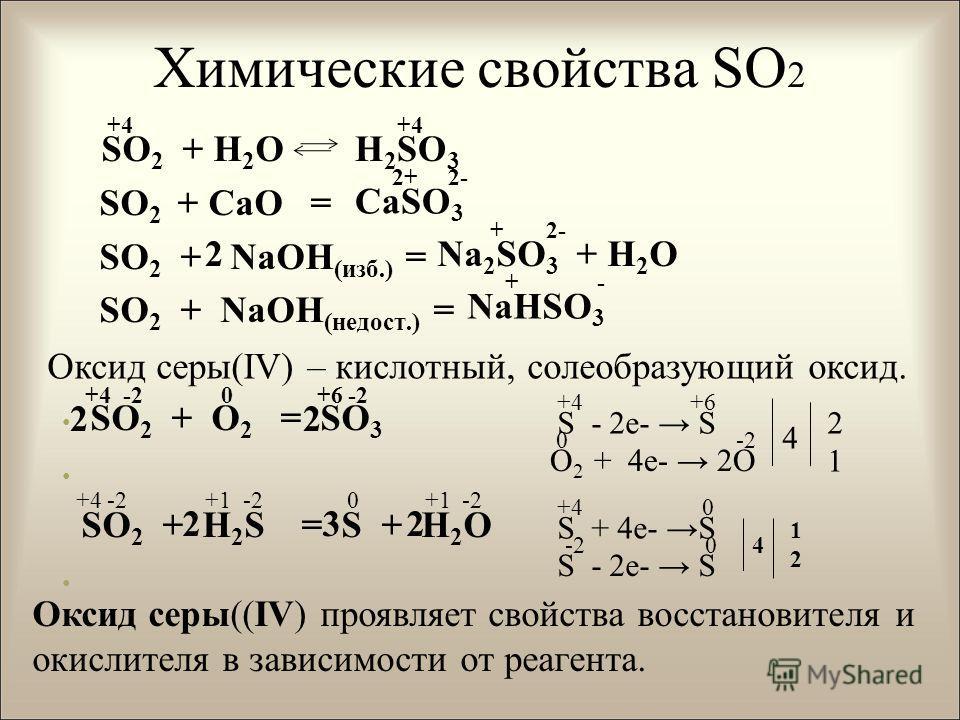 Химические свойства SO 2 SO 2 + H 2 O SO 2 + CaO = SO 2 + NaOH (изб.) = SO 2 + NaOH (недост.) = SO 2 + O 2 = SO 3 SO 2 + H 2 S = S + H 2 O H 2 SO 3 CaSO 3 Na 2 SO 3 + H 2 O2 NaHSO 3 Оксид серы(ΙV) – кислотный, солеобразующий оксид. +4 -2 0 +6 -2 S -