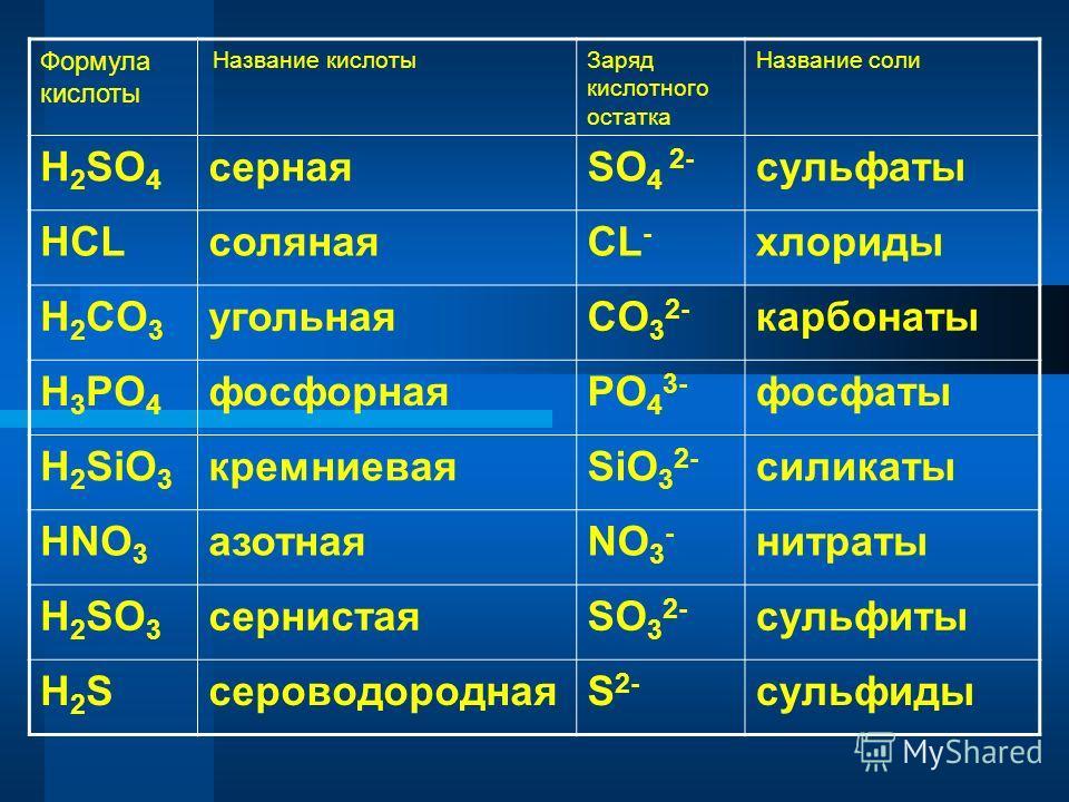 Формула кислоты Название кислоты Заряд кислотного остатка Название соли H 2 SO 4 сернаяSO 4 2- сульфаты HCLсолянаяCL - хлориды H 2 CO 3 угольнаяCO 3 2- карбонаты H 3 PO 4 фосфорнаяPO 4 3- фосфаты H 2 SiO 3 кремниеваяSiO 3 2- силикаты HNO 3 азотнаяNO