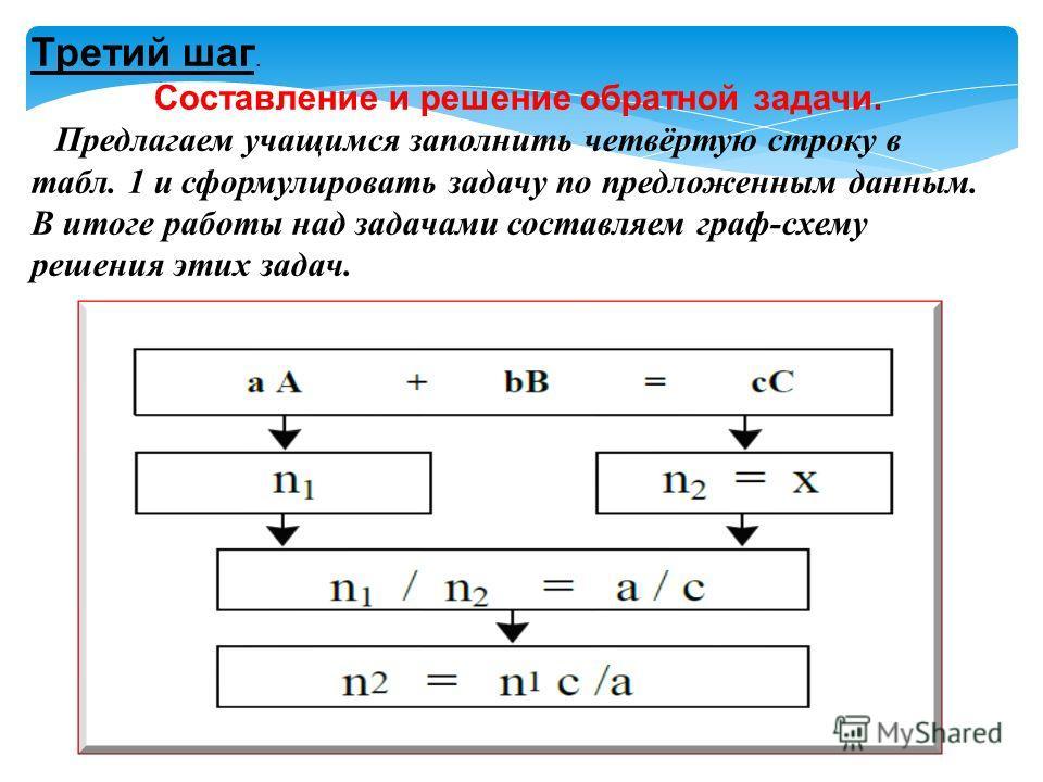 Третий шаг. Составление и решение обратной задачи. Предлагаем учащимся заполнить четвёртую строку в табл. 1 и сформулировать задачу по предложенным данным. В итоге работы над задачами составляем граф-схему решения этих задач.