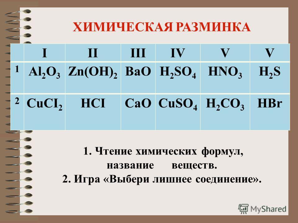 IIIIIIIVVV 1 Al 2 O 3 Zn(OH) 2 BaOH 2 SO 4 HNO 3 H2SH2S 2 CuCI 2 HCICaOCuSO 4 H 2 CO 3 HBr ХИМИЧЕСКАЯ РАЗМИНКА 1. Чтение химических формул, название веществ. 2. Игра «Выбери лишнее соединение».