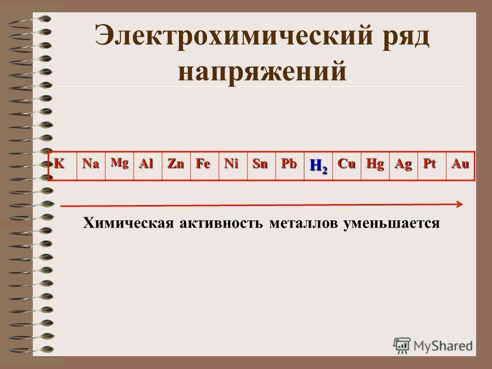 Электрохимический ряд напряжений KNaMgAlZnFeNiSnPb H2H2H2H2CuHgAgPtAu Химическая активность металлов уменьшается