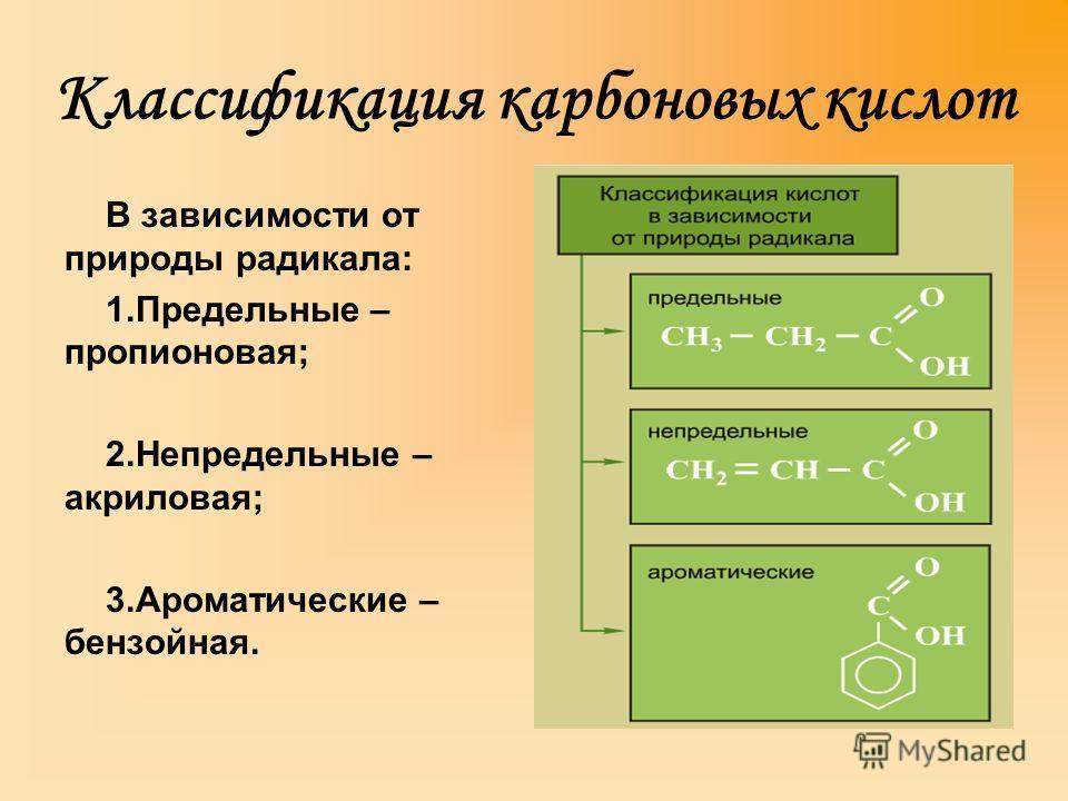 Классификация карбоновых кислот В зависимости от природы радикала: 1. Предельные – пропионовая; 2. Непредельные – акриловая; 3. Ароматические – бензойная.